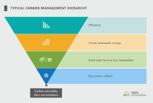 carbon offset in the carbon reduction hierarchy